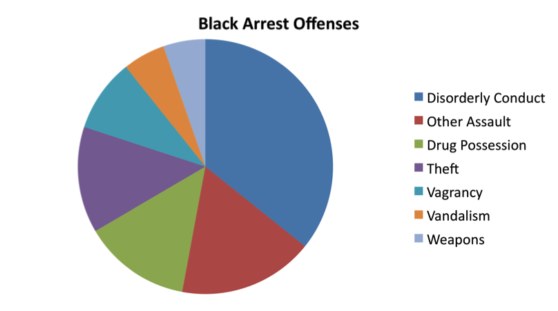 black arrests by offense 2