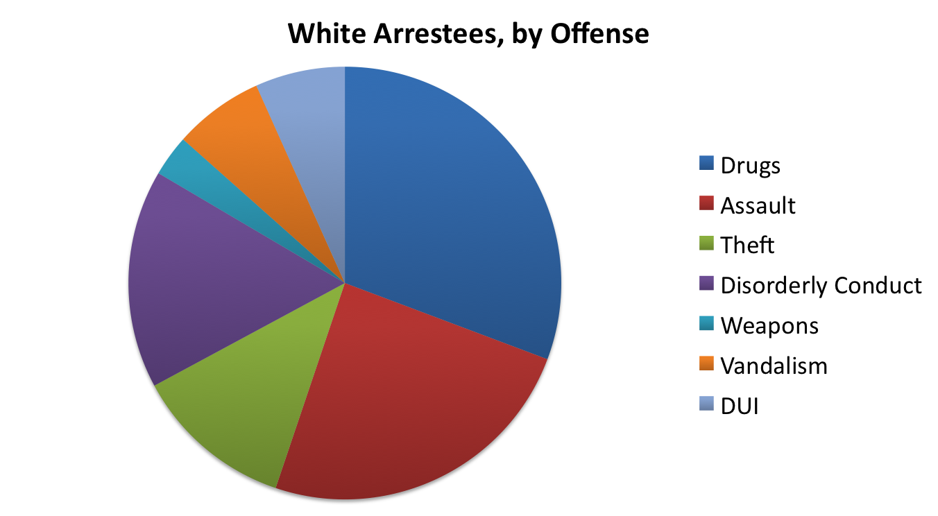 Race pie chart image collections chart design ideas milwaukee arrests part iv racial disparity story similar in chi white pie chart geenschuldenfo image collections nvjuhfo Choice Image