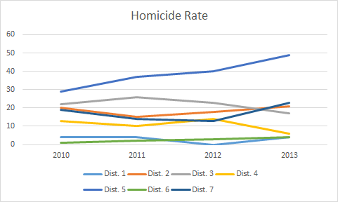 district homicide