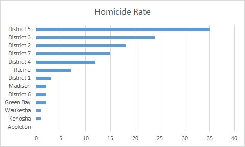 district v city homicide