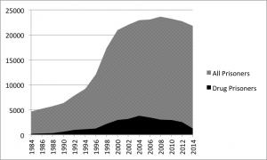 drug prison graph