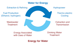A circle graph showing how water and energy are related