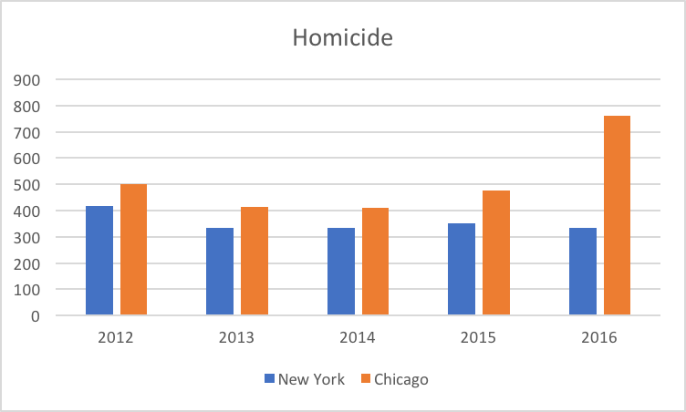 A graph of homicide rates