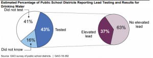Graphic showing lead testing by public school districts
