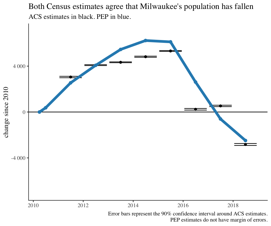 What's going on with Milwaukee's population [update]