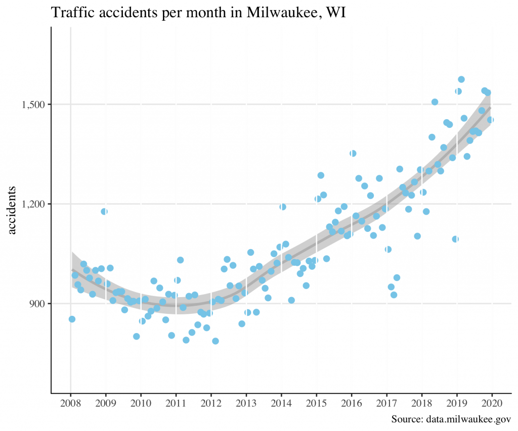 Traffic accidents by month