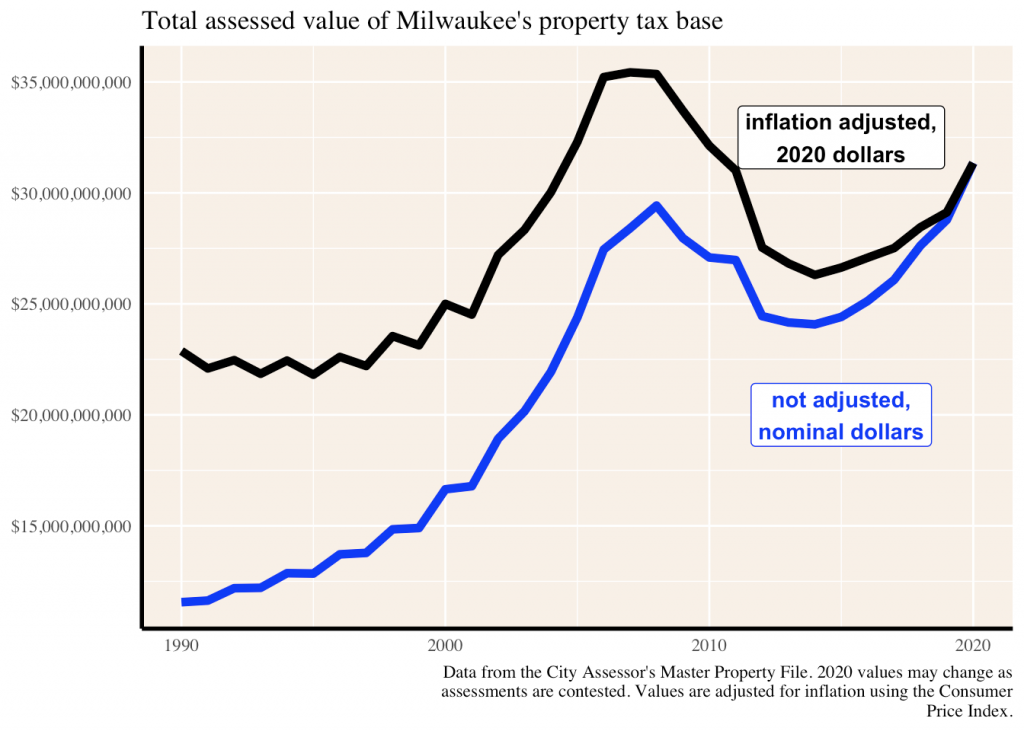 line graph of Milwaukee's total assessed property tax base