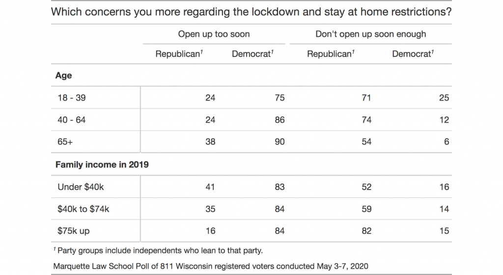table showing responses to question by age and income among Demcorats and Republicans