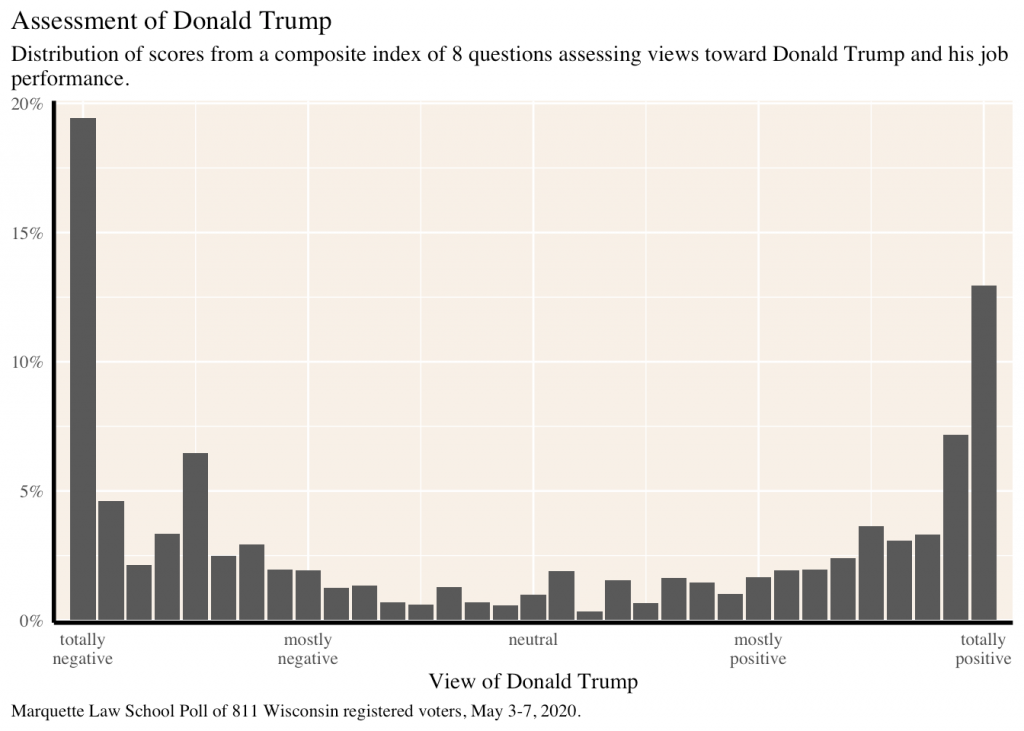histogram showing the distribution of sentiment toward Donald Trump