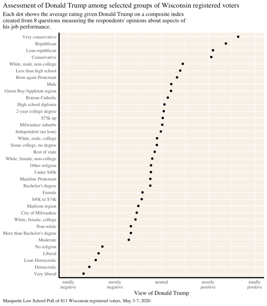 average Trump sentiment index for various demographic groups
