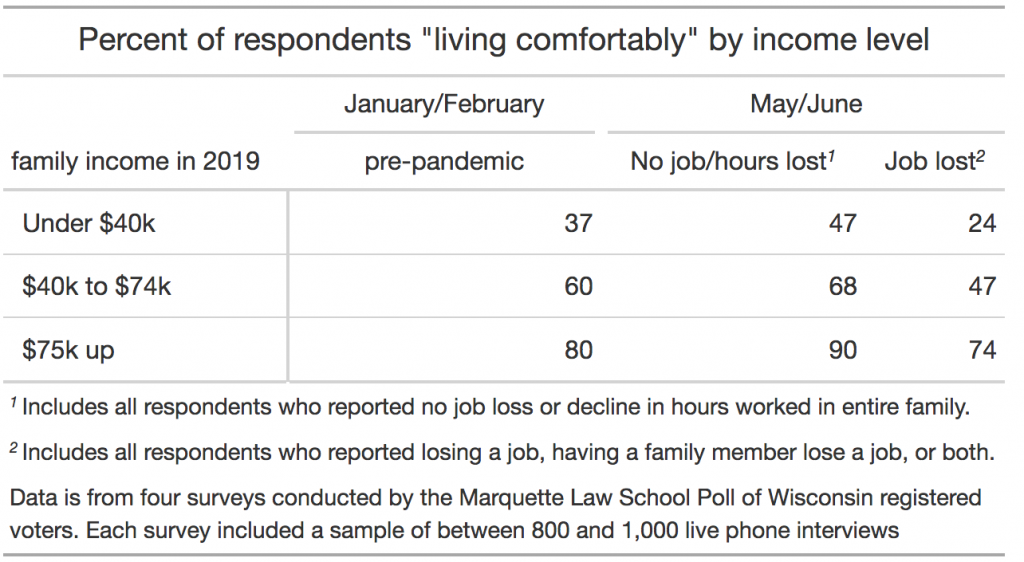 percent of respondents living comfortably by job loss