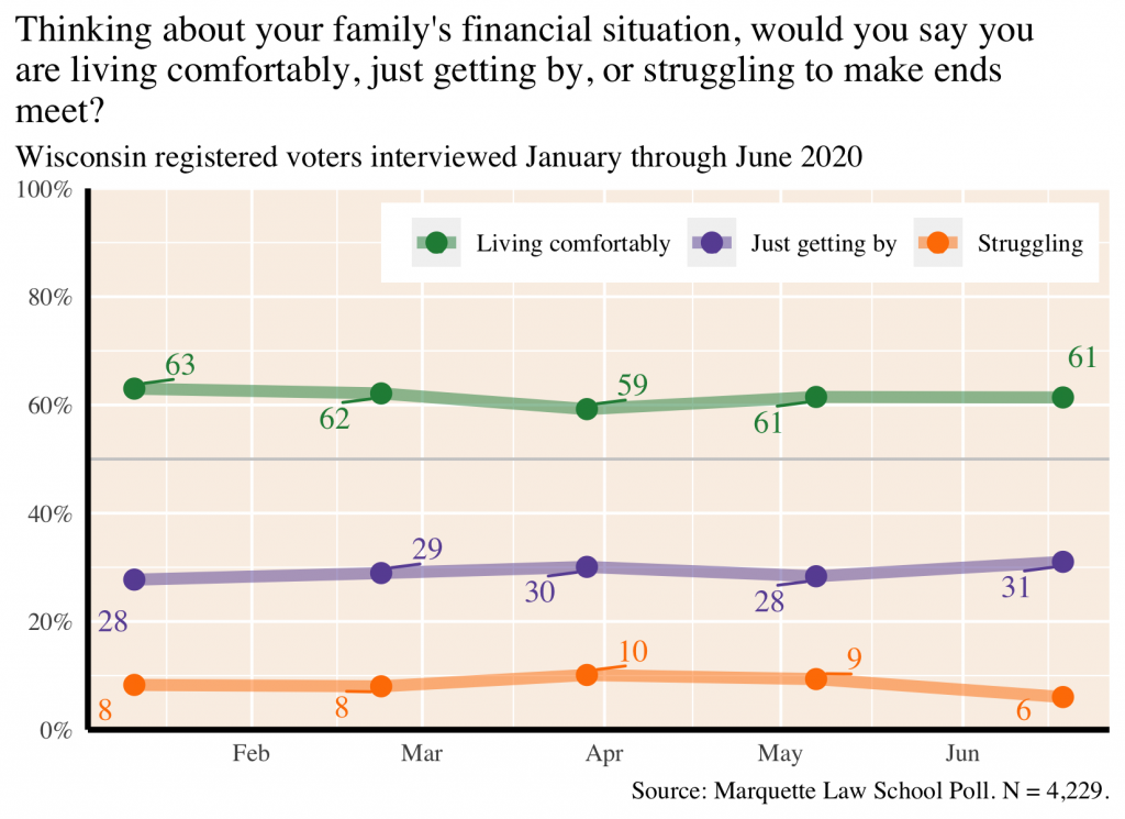 Graph of self-reported subjective economic status, January - June 2020
