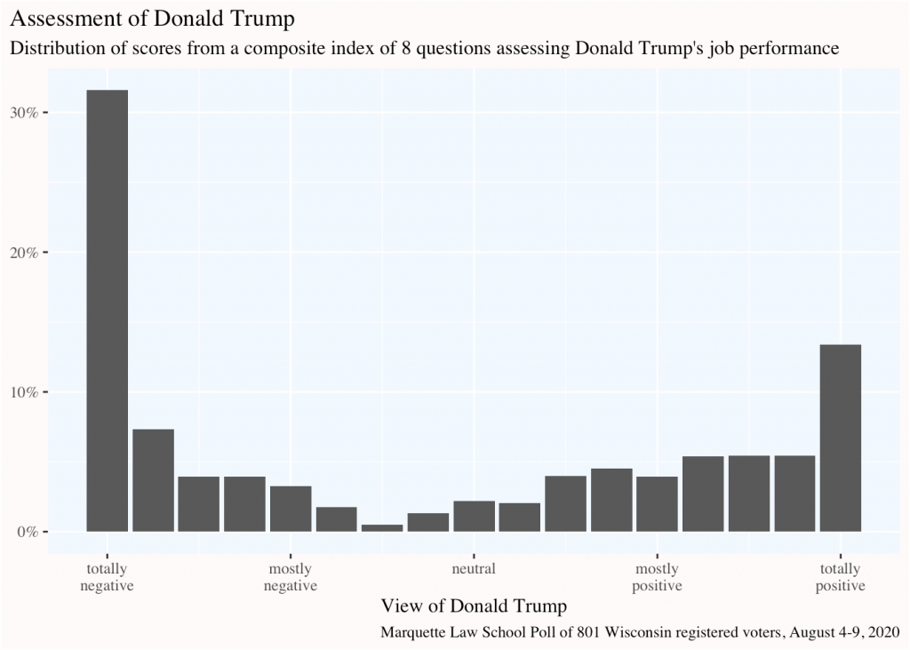 graph of a composite index of Trump approval