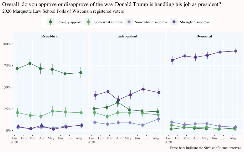 trendline for Trump's overall job approval by wave