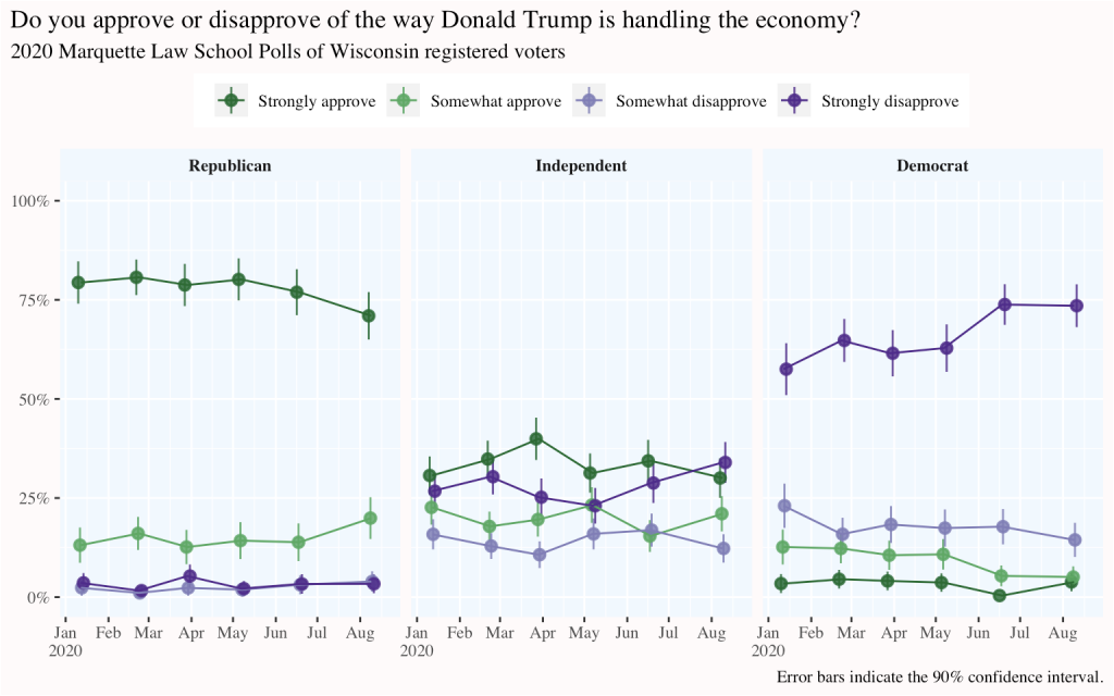 time series of Trump economy approval, broken out by party