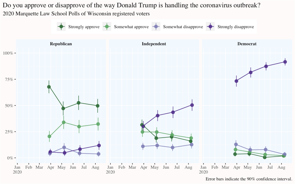trendline of Trump coronavirus approval broken out by party
