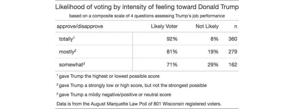 table showing likelihood of voting by strength of feeling about Trump
