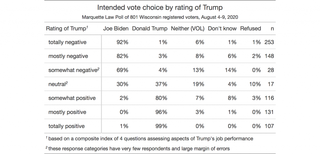 table showing vote choice by sentiment toward Trump