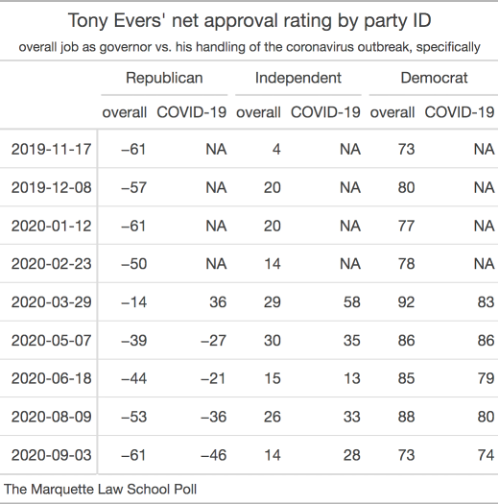 table of Evers' net approval ratings overall and for COVID-19, broken out by party ID
