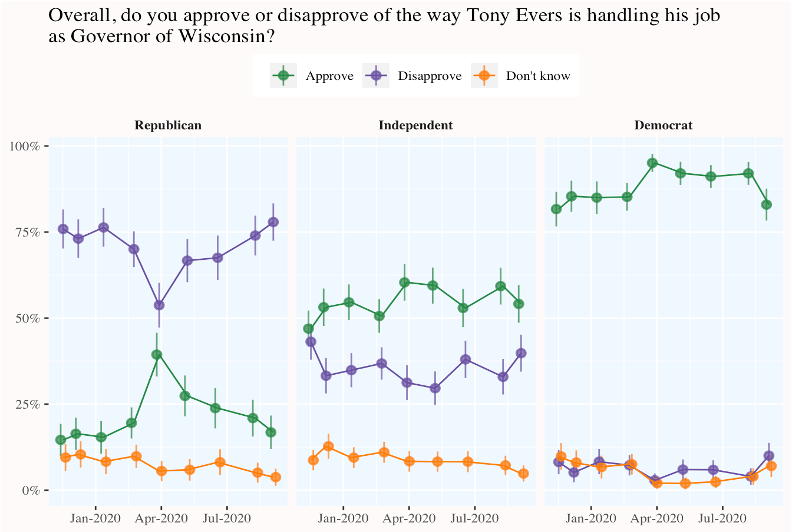 graph of Evers' overall approval rating over time by party ID
