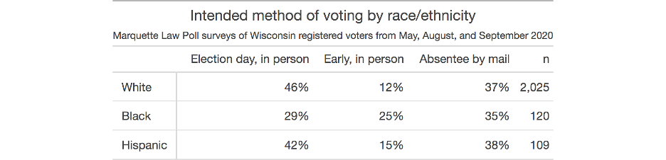 intended method of voting by race/ethnicity