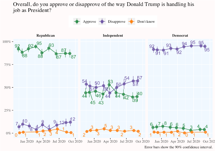 Graph of Trump's overall approval rating over time by party ID
