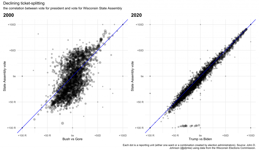 scatterplot showing the relationship between presidential vote and state assembly vote in 2000 and 2020, by reporting unit
