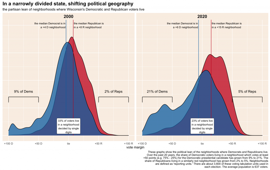 density plots showing the distribution of Democratic and Republican voters by neighborhood partisan lean in 2000 and 2020