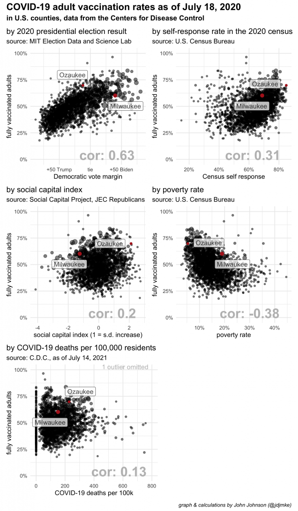 scatter plots showing the relationship between predictor variables and vaccination rates