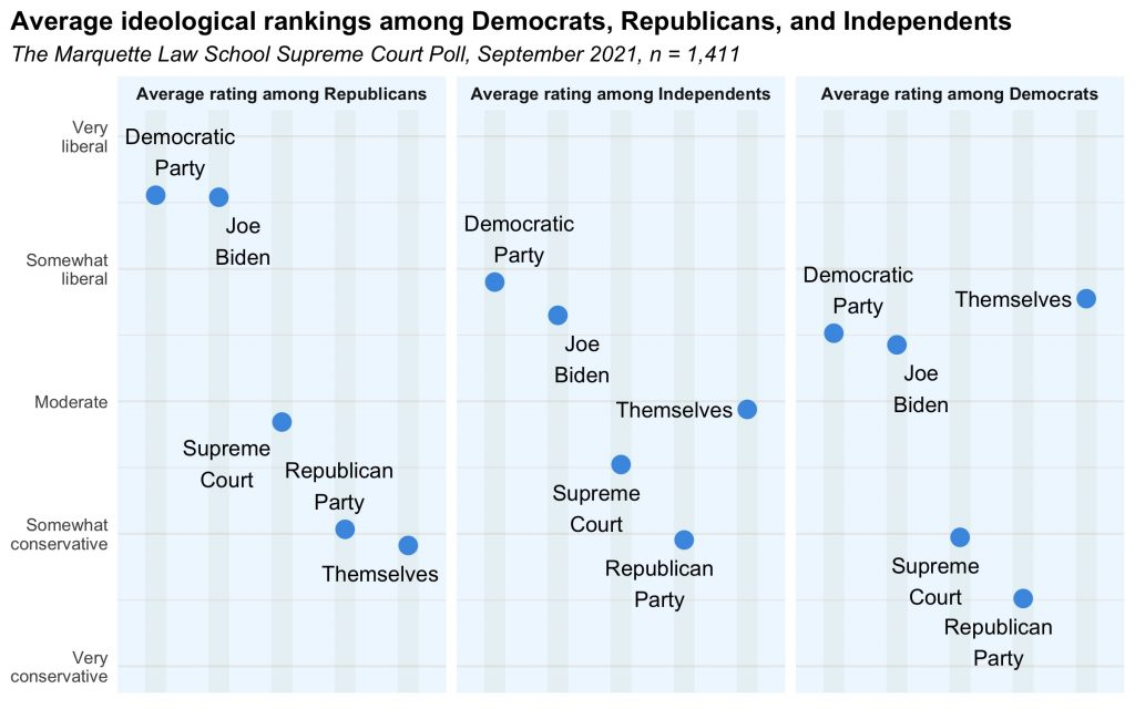 average ideological rating of various groups by party ID