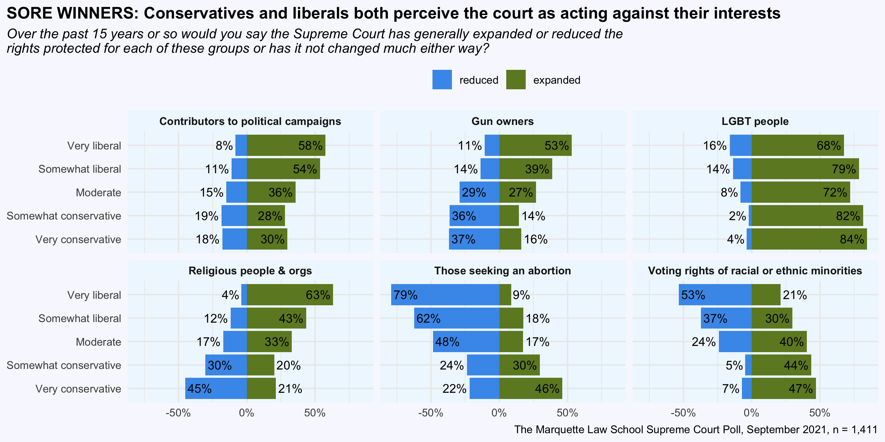 Graph showing perceptions of the Court by ideology