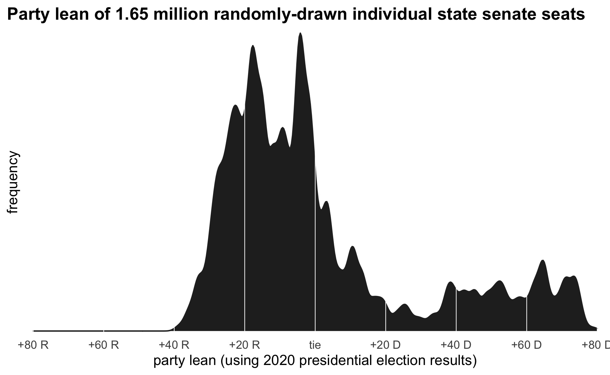 density plot showing the lean of each seat from the ensemble of 50,000 random maps