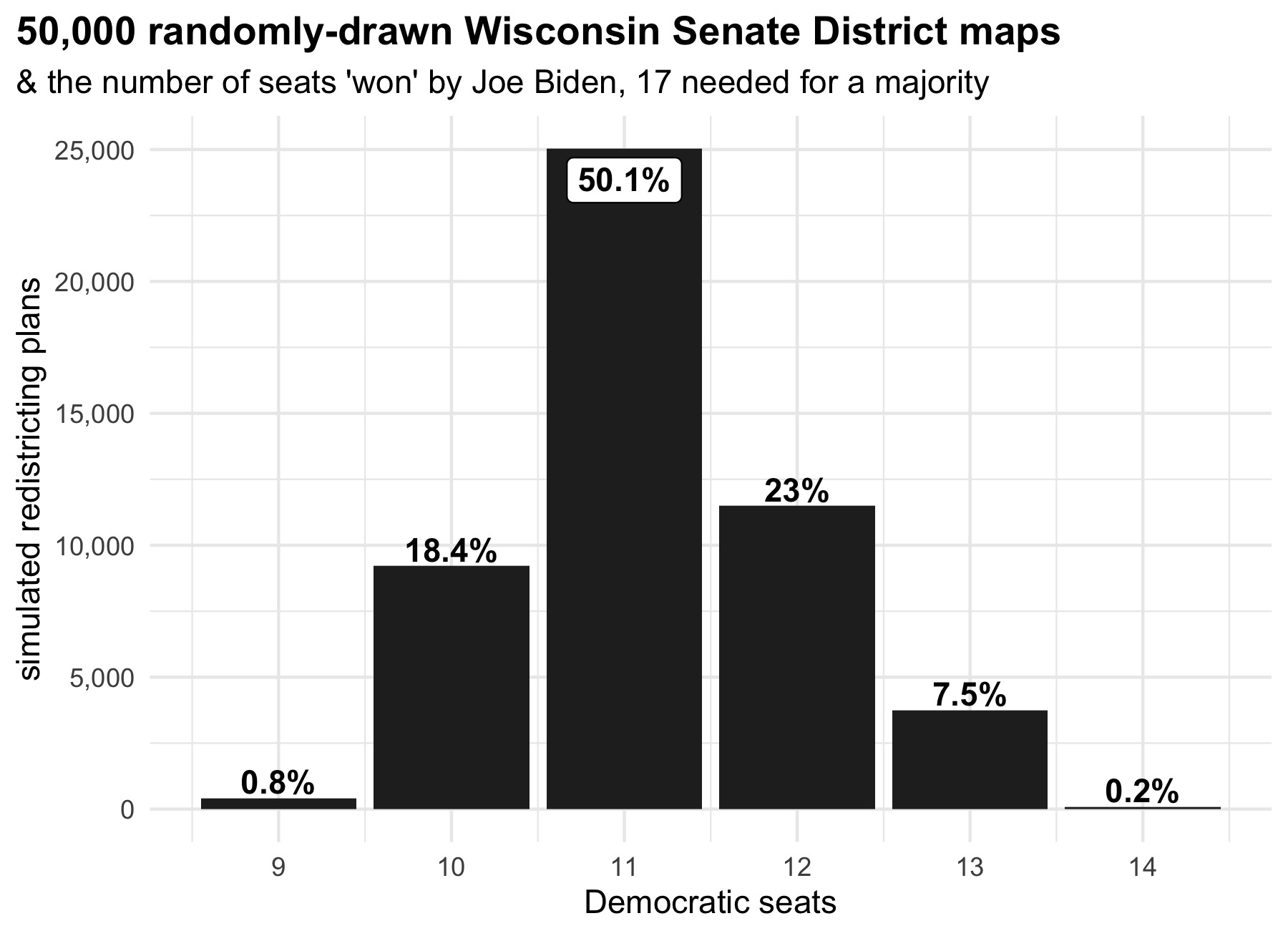 histogram of total seats won by Democrats in the ensemble of 50,000 random maps
