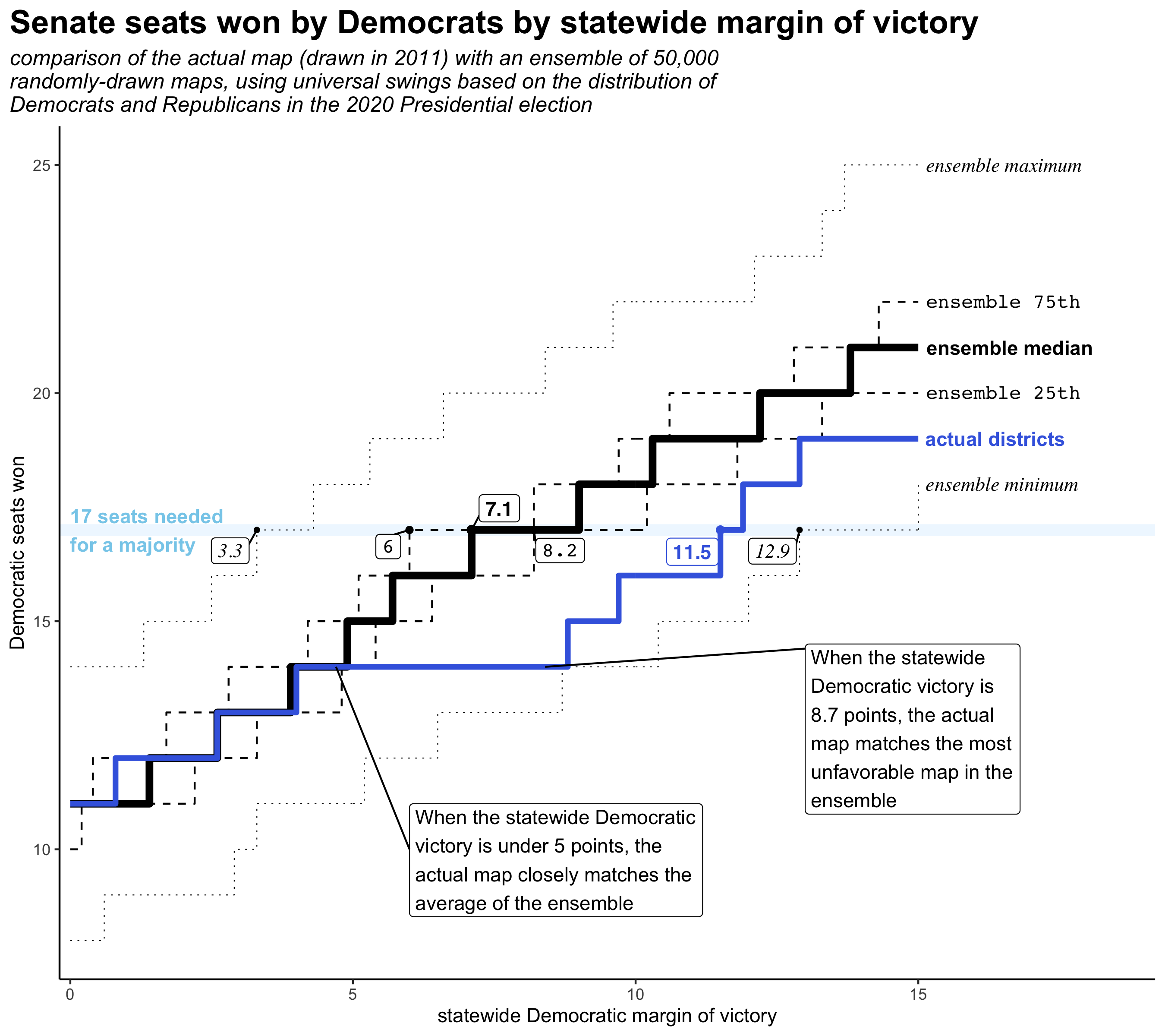 comparison of seats won by Democrats at different statewide margin swings, in the actual maps and the ensemble