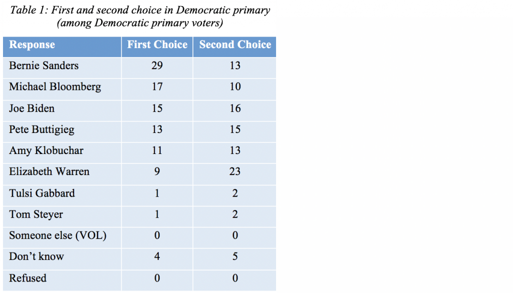 Table 1: First and second choice in the Democratic primary (among Democratic primary voters)