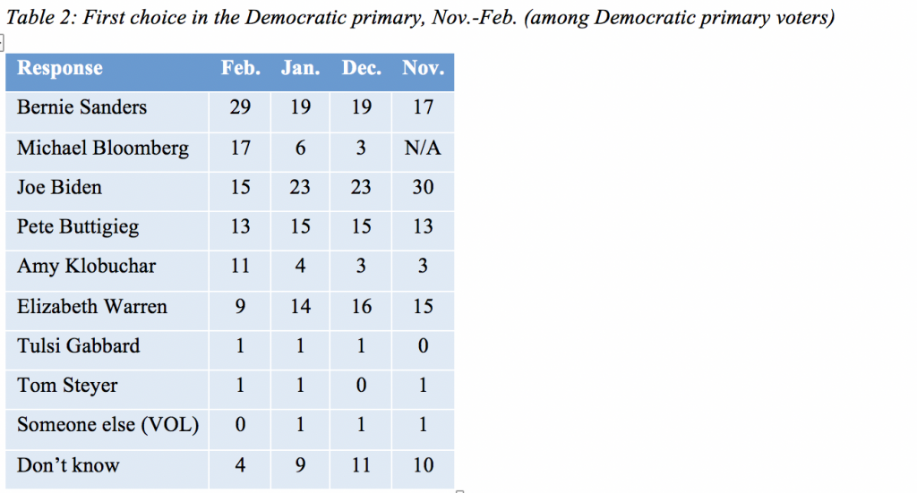 Table 2: First choice in the Democratic primary, Nov.-Feb. (among Democratic primary voters)