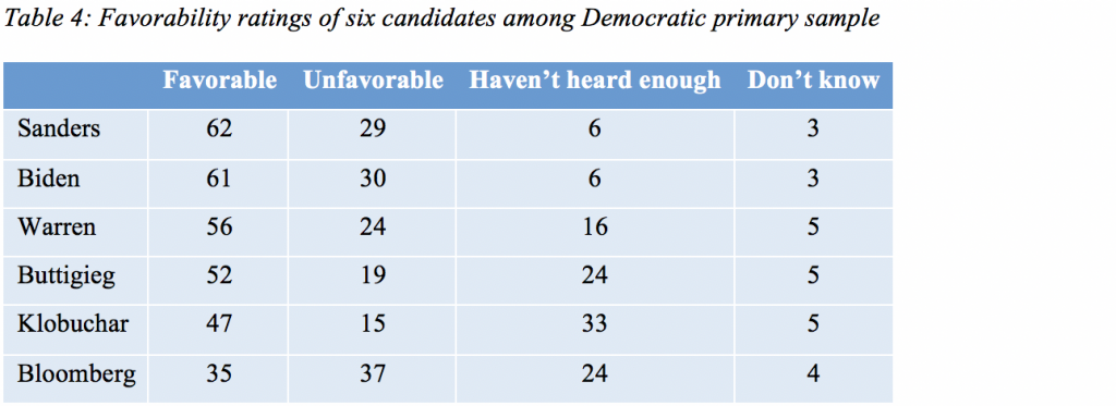 Table 4: Favorability ratings of six candidates among Democratic primary sample