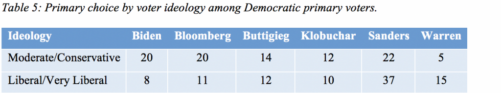 Table 5: Primary choice by voter ideology among Democratic primary voters.