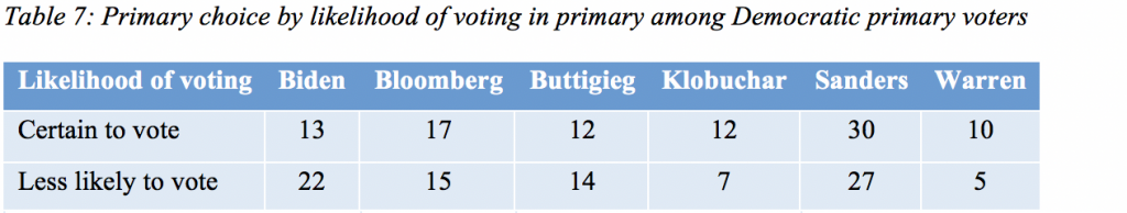 Table 7: Primary choice by likelihood of voting in primary among Democratic primary voters