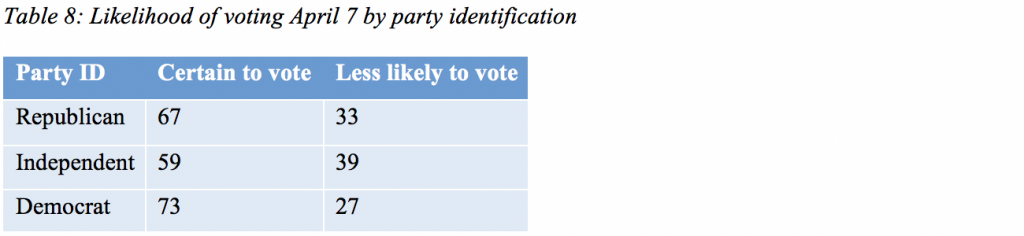 Table 8: Likelihood of voting April 7 by party identification