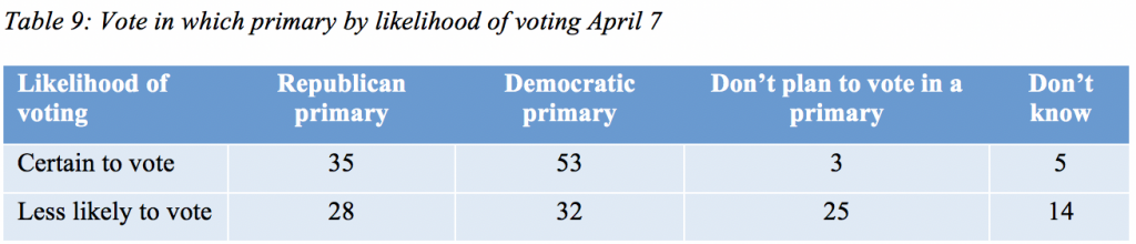 Table 9: Vote in which primary by likelihood of voting April 7