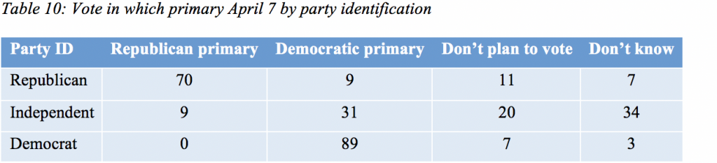Table 10: Vote in which primary April 7 by party identification