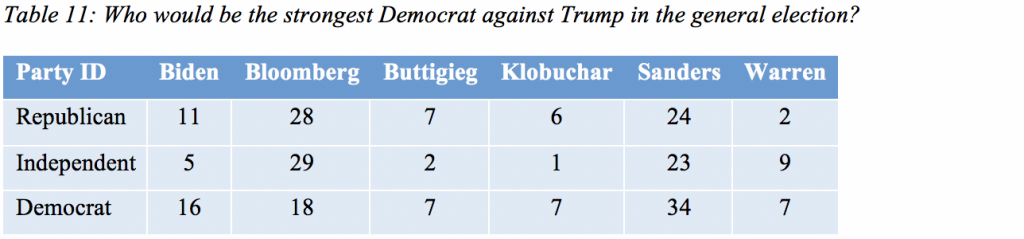 Table 11: Who would be the strongest Democrat against Trump in the general election?