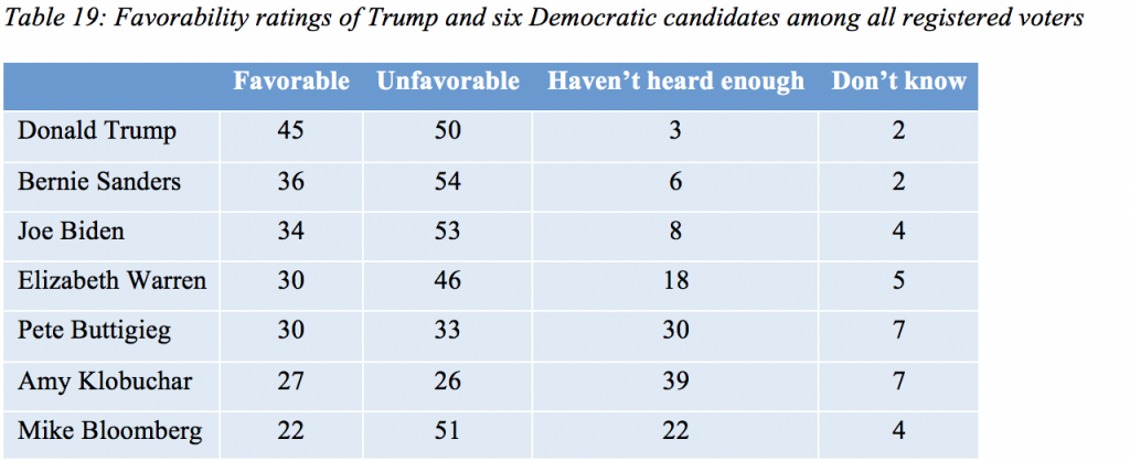 Table 19: Favorability ratings of Trump and six Democratic candidates among all registered voters