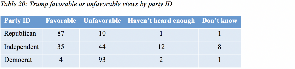Table 20: Trump favorable or unfavorable views by party ID