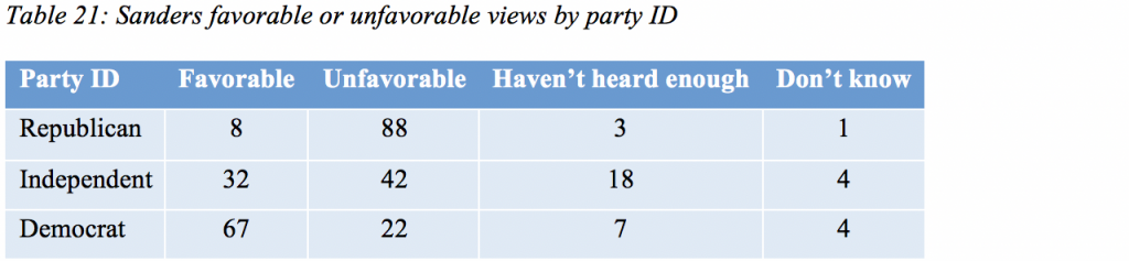 Table 21: Sanders favorable or unfavorable views by party ID
