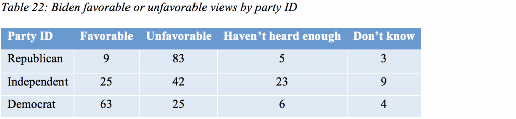 Table 22: Biden favorable or unfavorable views by party ID
