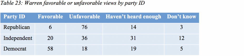 Table 23: Warren favorable or unfavorable views by party ID