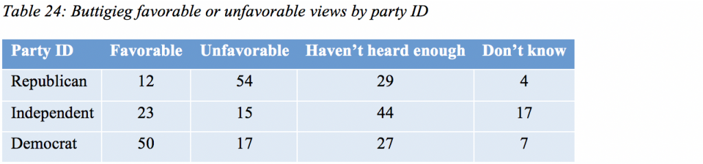 Table 24: Buttigieg favorable or unfavorable views by party ID