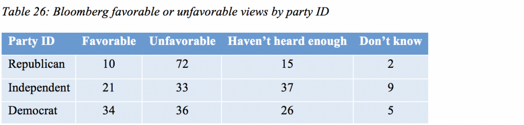 Table 26: Bloomberg favorable or unfavorable views by party ID